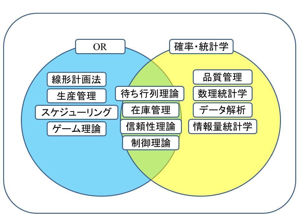 図1:研究領域