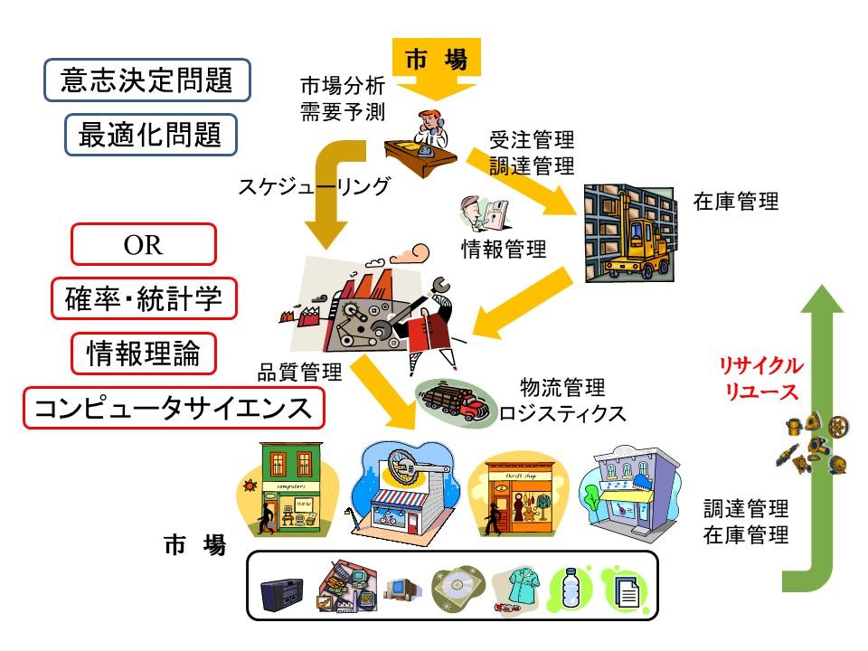 図2:生産システムにおける各種の課題