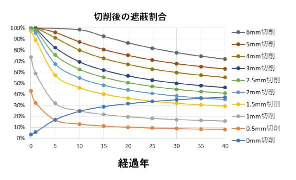 除染までの期間に対する切削深さと放射線の遮蔽割合