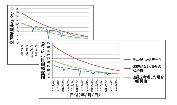 福島原発事故によって汚染された環境中での空間線量率